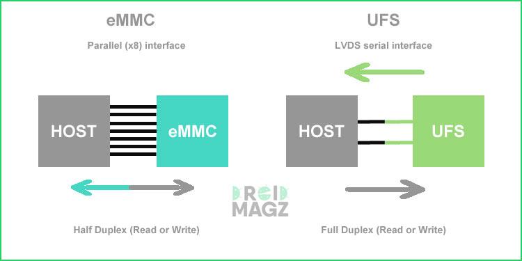 Perbandingan UFS dan eMMC