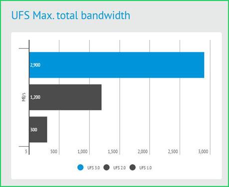 Perbandingan Bandwidth UFS